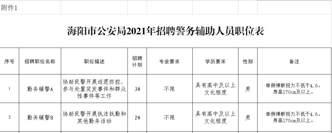 海阳市公安局发布2021年招聘警务辅助人员公告