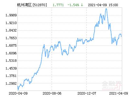 南华中证杭州湾区交易ETF净值下跌1.54% 请保持关注