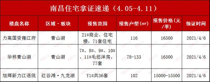 一周楼市  上周仅3住宅项目领预售 华侨城万科世纪水岸再夺销冠