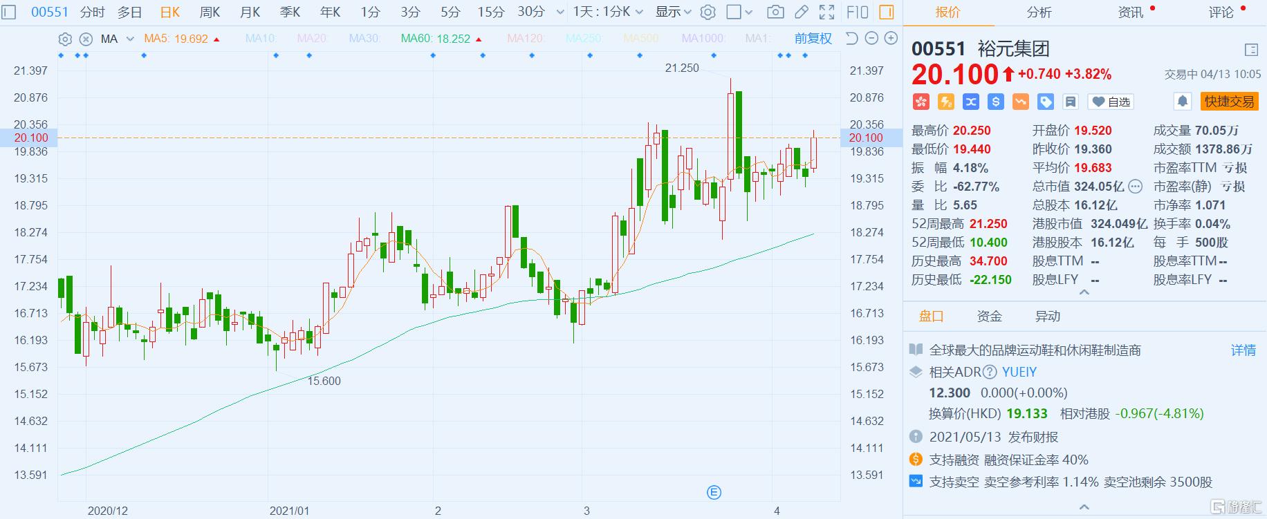 港股异动   裕元集团(0551.HK)涨约4% 首季综合累计经营收益净额增长26.6%