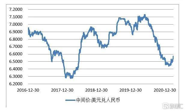 管涛:如期而至的人民币汇率调整,我们预测的一些逻辑或者场景正在逐步兑现