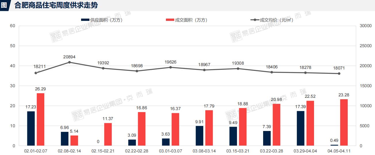 市场成交|上周经开区中海上東区成交金额居榜首 均价22991元/平