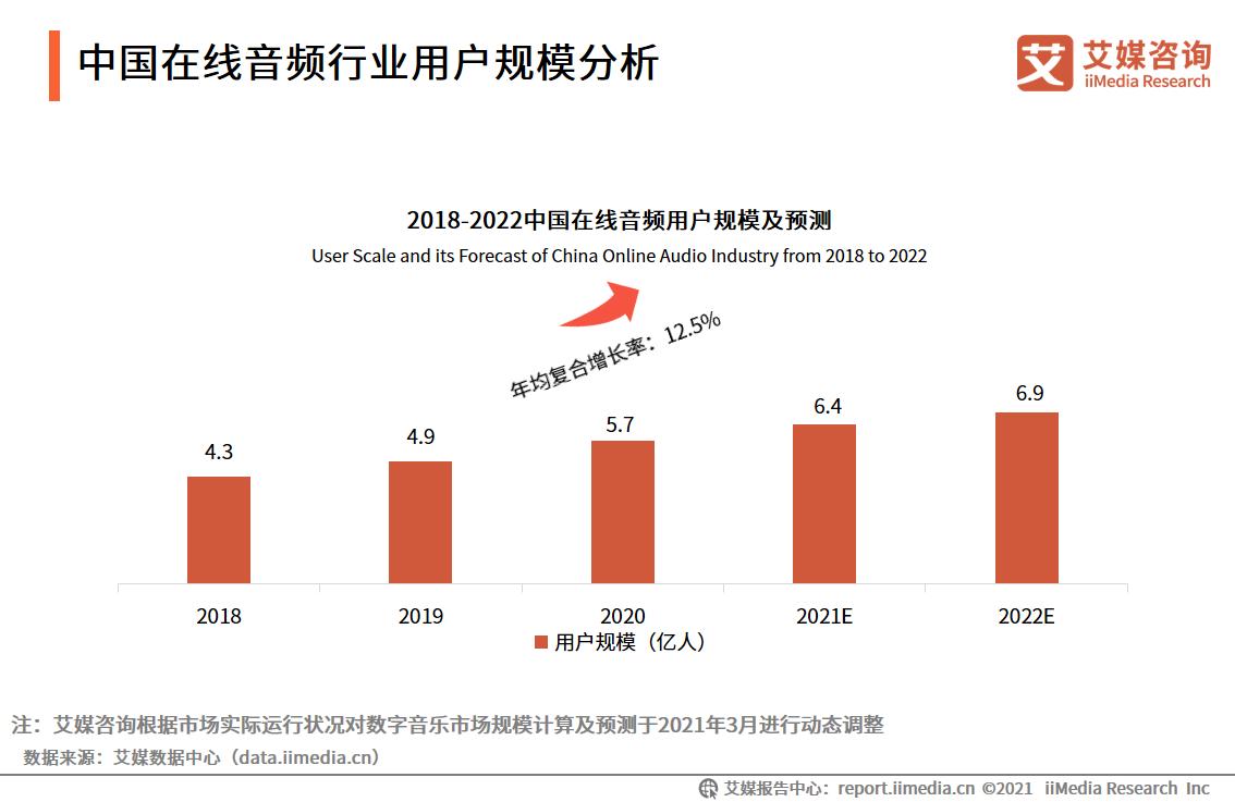 中国在线音频行业研究:2022年用户规模将近7亿,八成用户因IP音频栏目而使用新平台