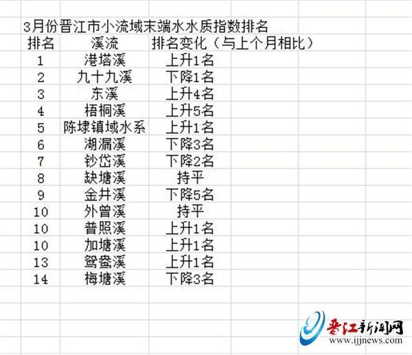 3月晋江市小流域末端水水质指数排名出炉 港塔溪排名第一 梧桐溪上升5名