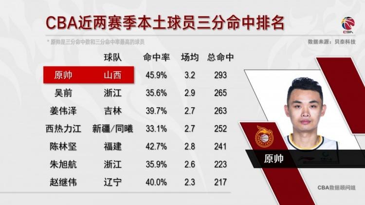 原帅成CBA近两季三分命中数、三分命中率最高的本土球员