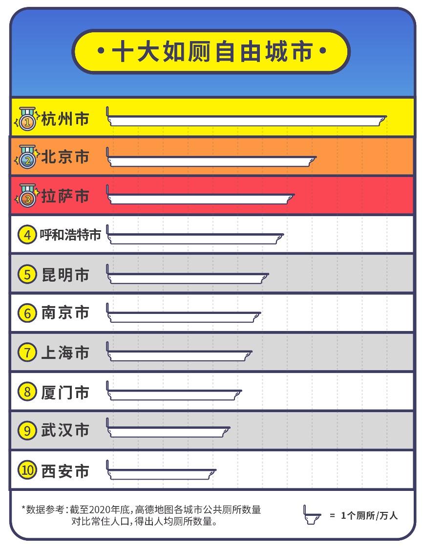 高德地图发布《2021 中国公共厕所图鉴》:杭州、北京、拉萨位列十大如厕自由城市前三名