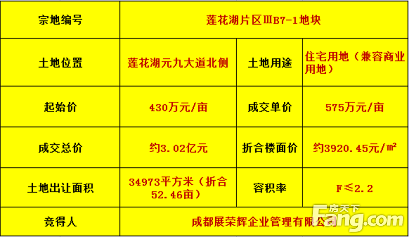 【房天下土拍快讯】达州市莲花湖IIIB7-1地块竞逐成交 正黄集团首进达州!