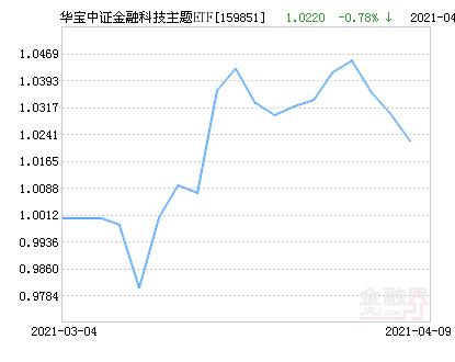 华宝中证金融科技主题ETF净值下跌1.18% 请保持关注