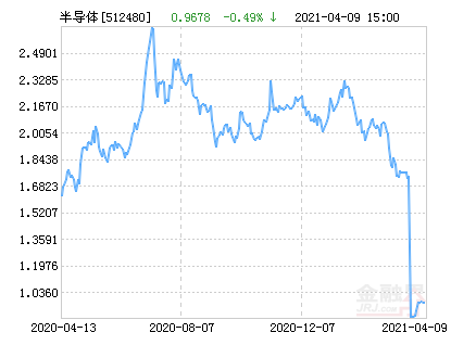 国联安中证全指半导体ETF净值下跌1.51% 请保持关注