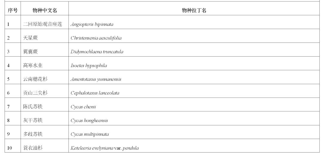 【COP15】《云南省极小种群野生植物保护名录(2021版)》(征求意见稿)公开征求意见图片