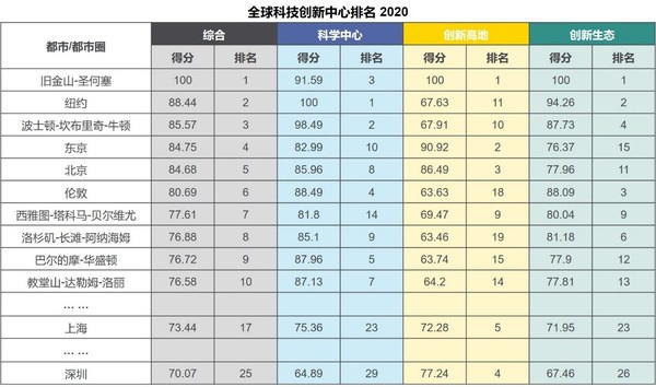 北京进入全球科技创新中心榜单前五位,互联网科技行业稳站办公市场C位