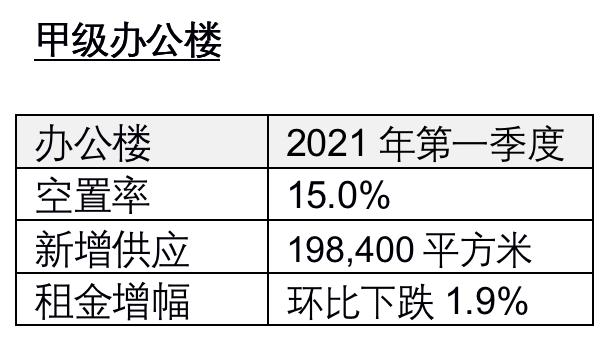 """""""就地过年""""推动北京高端住宅Q1成交量创近年新高"""
