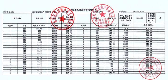4月开盘潮来了,城东多家热盘销许已领,最高首付五成起…