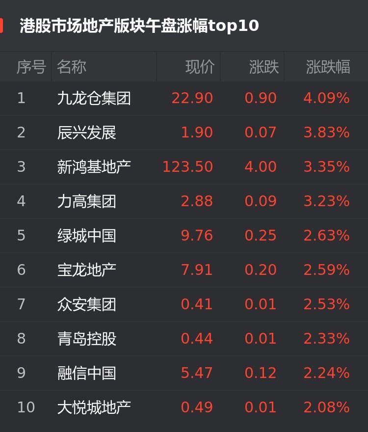 港股4月14日房企股午盘:九龙仓集团涨4.09%位居首位
