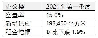 机构:一季度北京办公楼市场租金环比下降1.9% 跌幅放缓