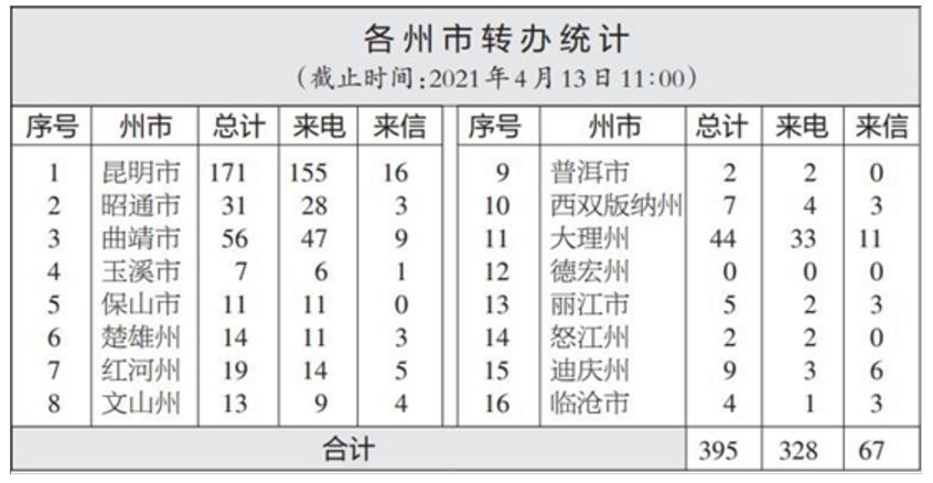 【通报】云南省办理中央生态环境保护督察交办群众举报投诉生态环境问题进展情况通报图片