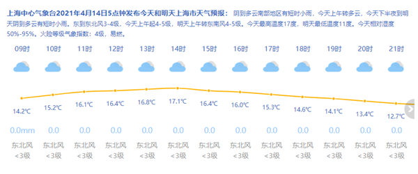 上海今天阴到多云局部短时小雨最高17度