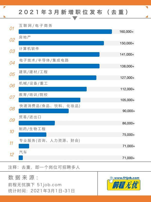 """前程无忧《2021年""""金三银四""""招聘市场供需&流动行情》"""