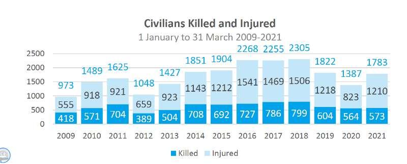 联合国:阿富汗今年一季度平民伤亡人数同比增加29%