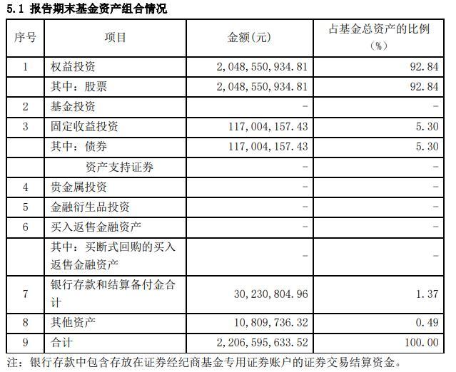 """中庚基金明显基金经理丘栋荣晒""""Q1战绩"""":最好一只仓位九成收益4.19%!后市继续看好低估值策略"""