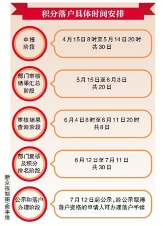 北京积分落户申报15日启动 至5月14日20时申报结束
