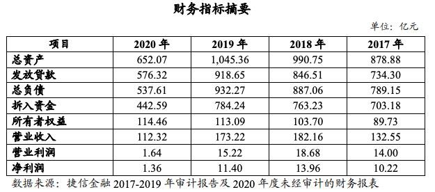 捷信消金去年业绩大滑坡:净利跌超八成 排名跌出行业前五