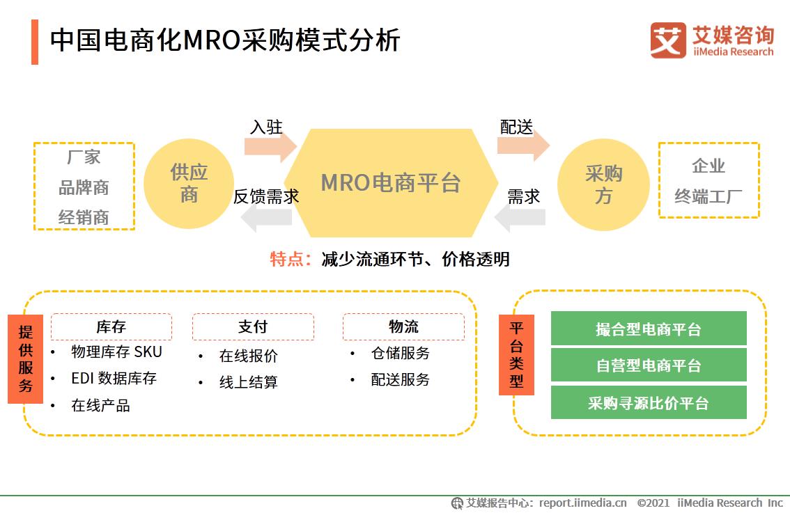 市场规模超2万亿!44页精华报告预测MRO采购行业未来发展趋势