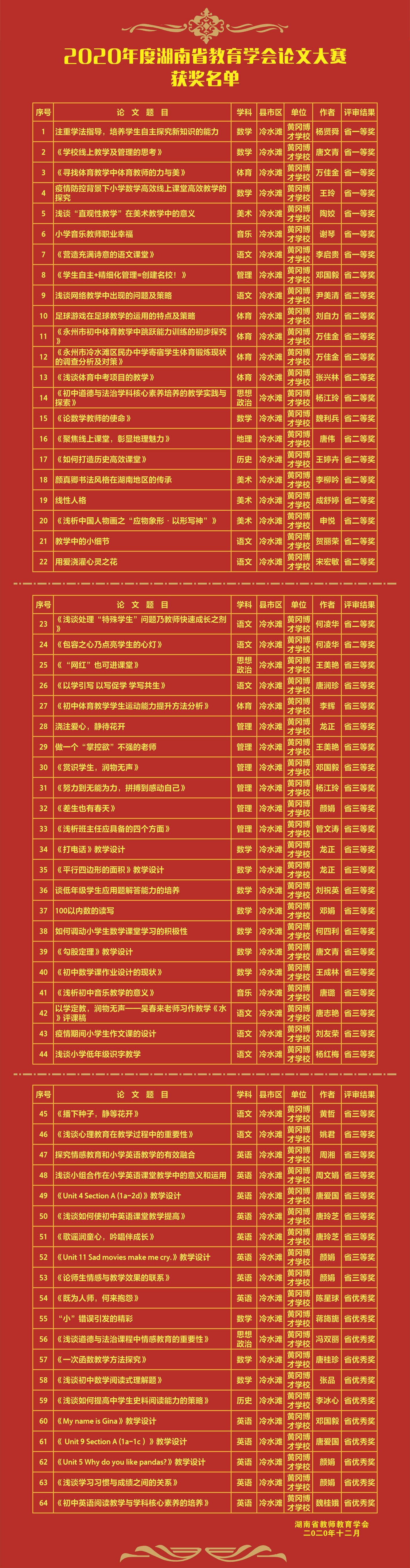 永州市黄冈博才学校64篇论文获省级荣誉