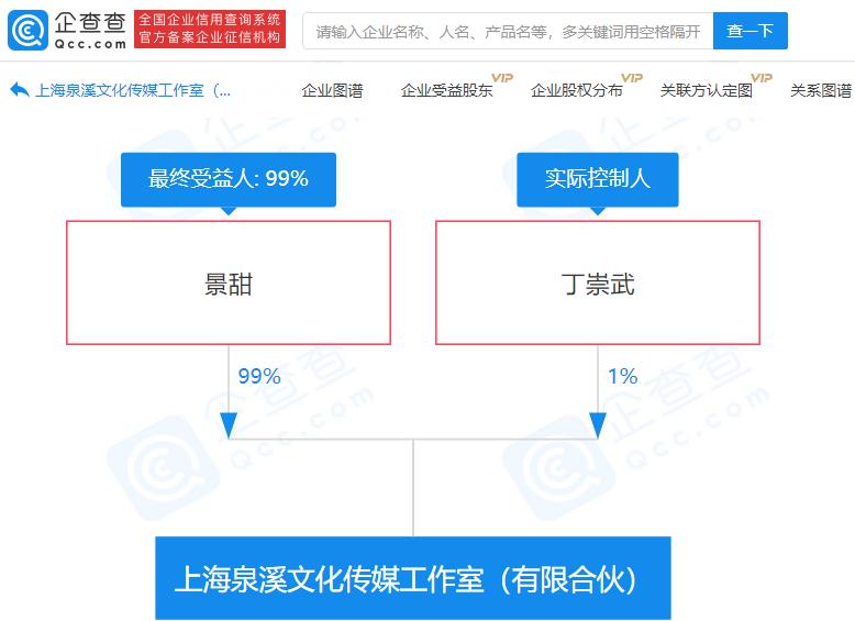 景甜在上海参股成立文化传媒工作室