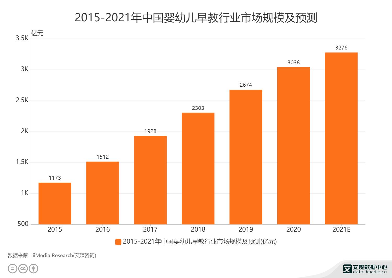 教育行业数据分析:预计2021年中国婴幼儿早教行业市场规模将达3276亿元
