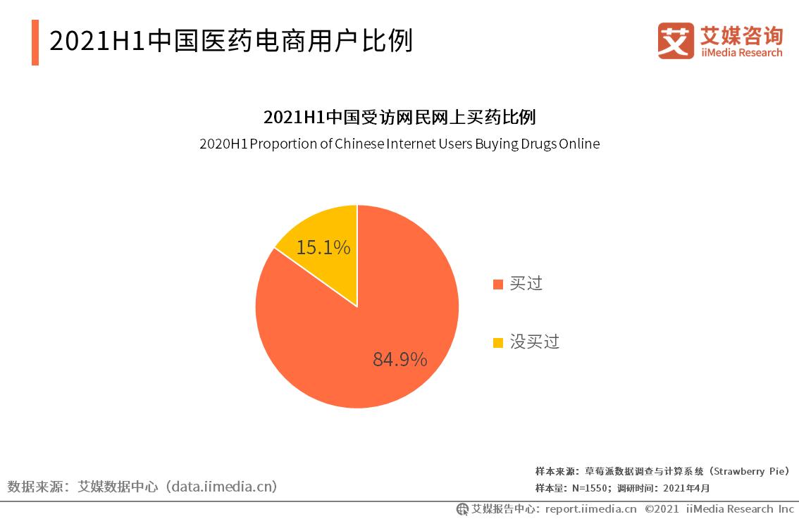 2021H1中国互联网医疗行业用户调研分析:医药电商用户比例高达84.9%