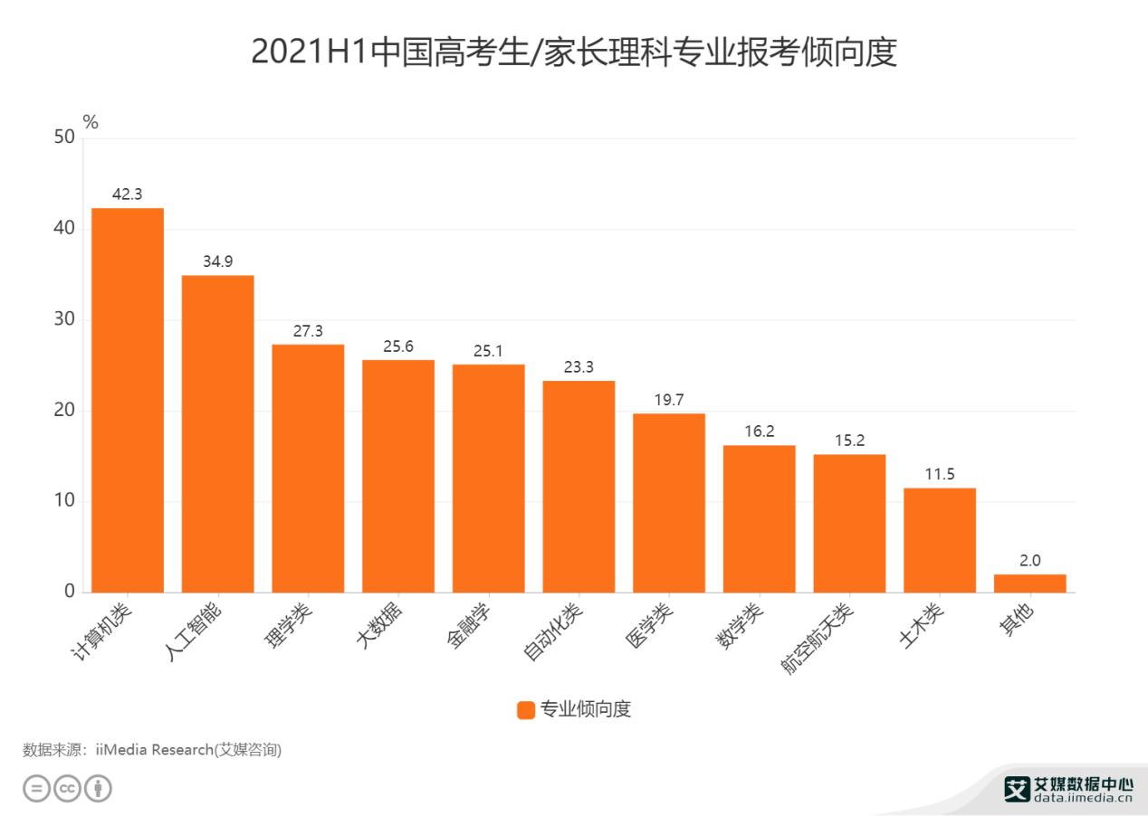 高考志愿填报数据分析:2021H1中国42.3%高考生/家长填报理科专业倾向计算机类