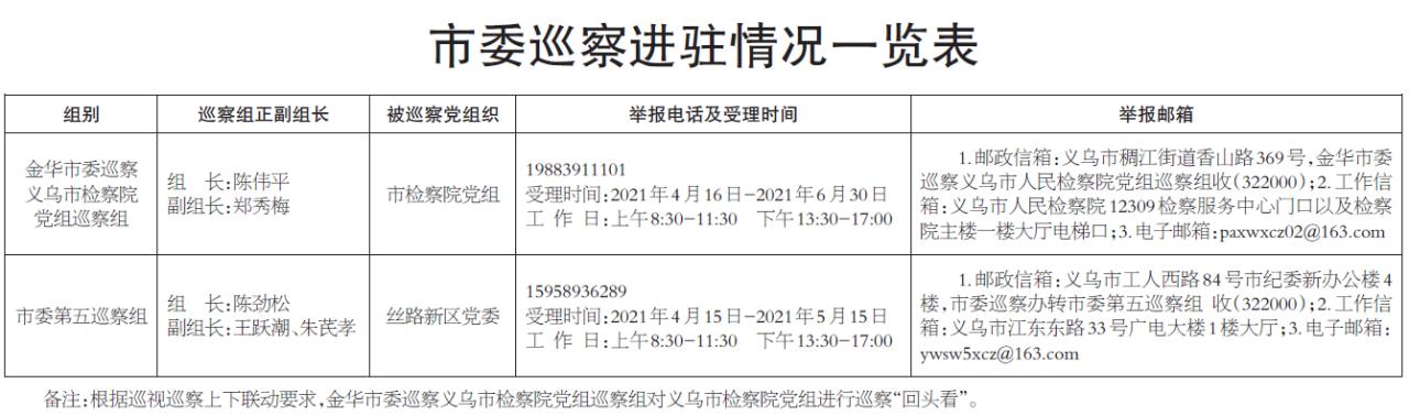 义乌市委巡察工作通告
