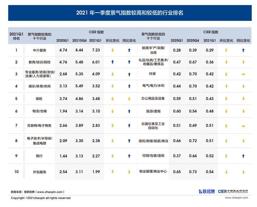2021年一季度就业市场景气指数出炉 中介服务行业位列榜首
