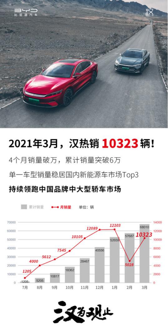 比亚迪汉3月热销10323辆,单一车型销量稳居国内新能源车市场Top3