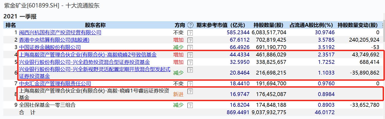 """巅峰对决""""矿茅""""紫金矿业:董承非一季度减持 邓晓峰增持"""
