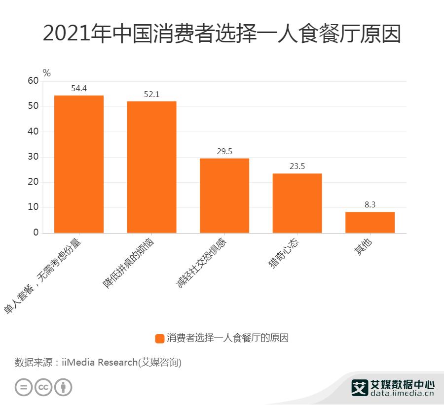 一人食经济数据分析:2021年中国23.5%消费者出于猎奇心态选择一人食餐厅