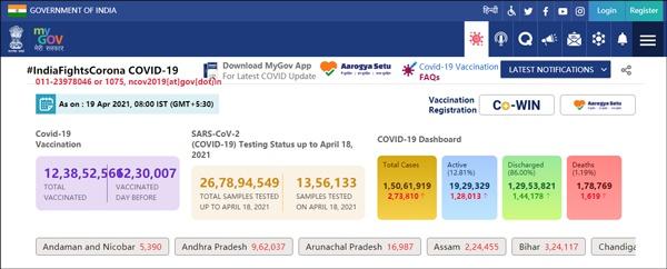 超27万例!印度再次刷新单日新增最高纪录