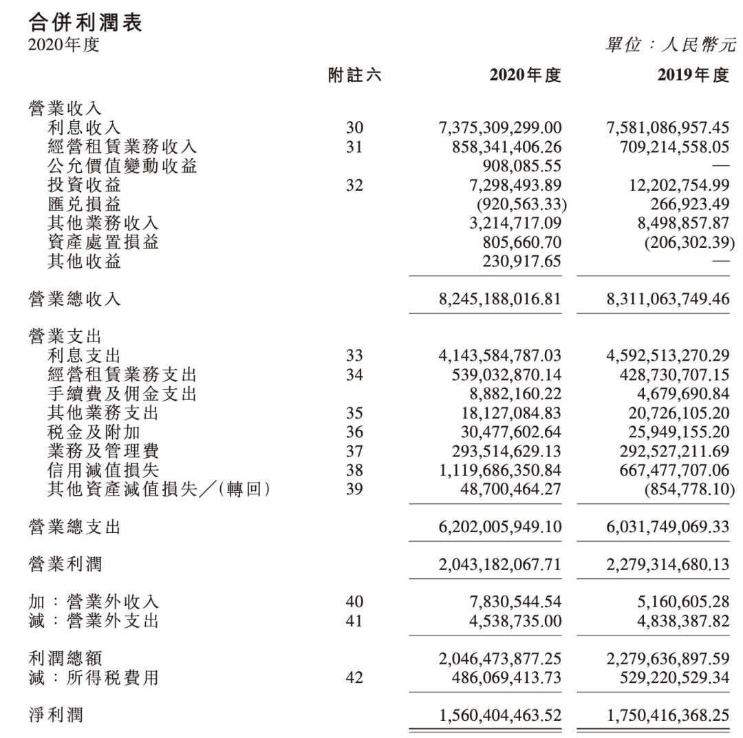 华融金融租赁2020年营收净利双降 信用减值损失增六成