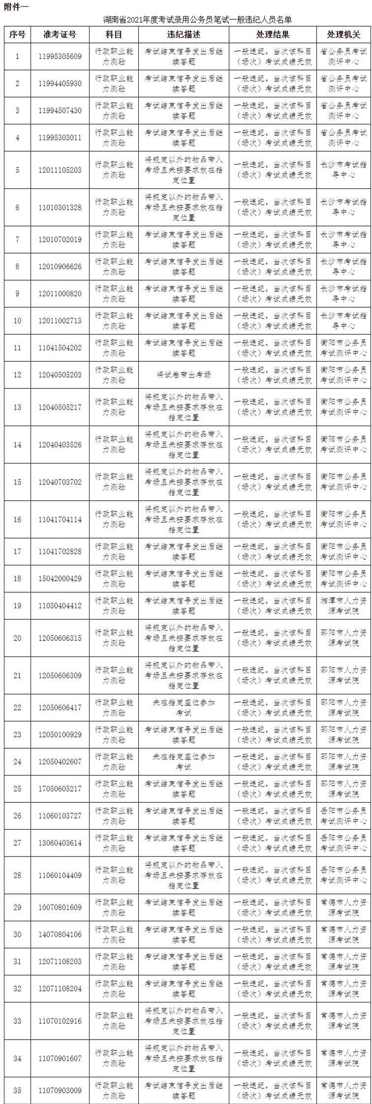 湖南公务员考试83人作弊被通报:73人违纪违规 10人答卷雷同
