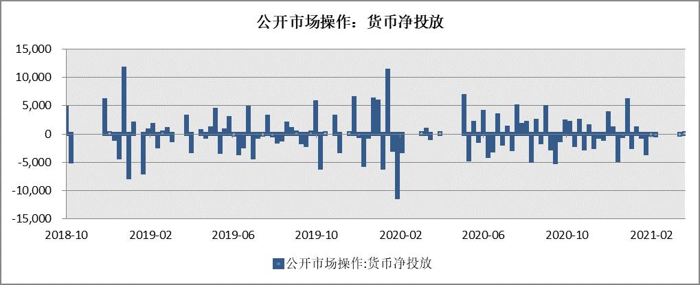 每周市场观察 2021.4.19|经济修复趋势确定