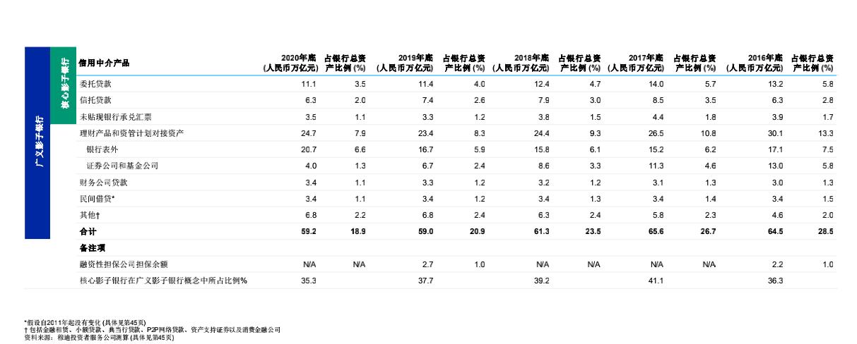 穆迪:去年四季度中国广义影子银行资产减少5000亿