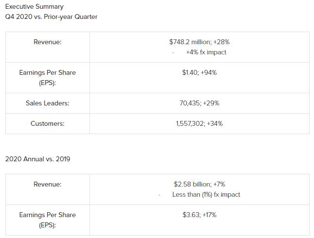 如新公司2020年全年营收25.8亿美元 涨幅为7%