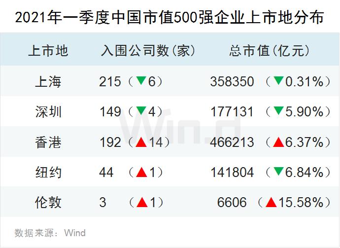 龙头稳固 一季度中国上市企业市值500强揭晓