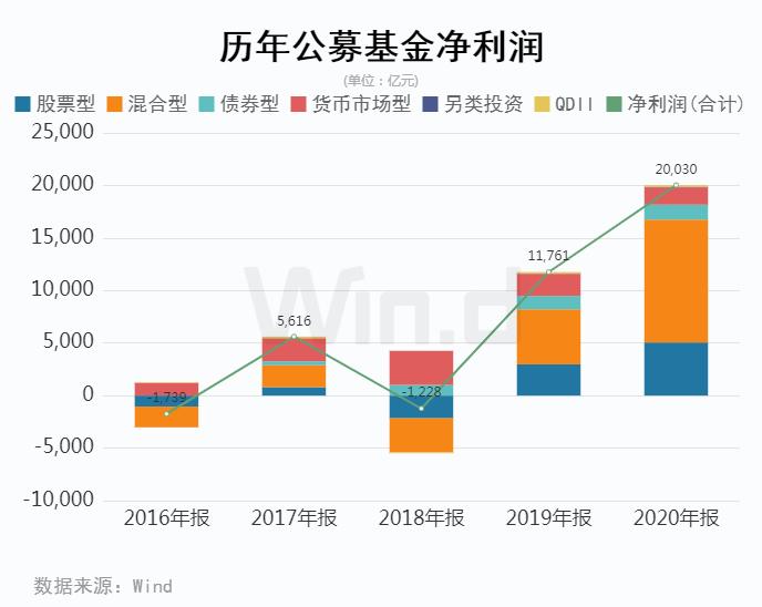 公募基金去年为基民赚了2万亿 易方达盈利激增77.42%
