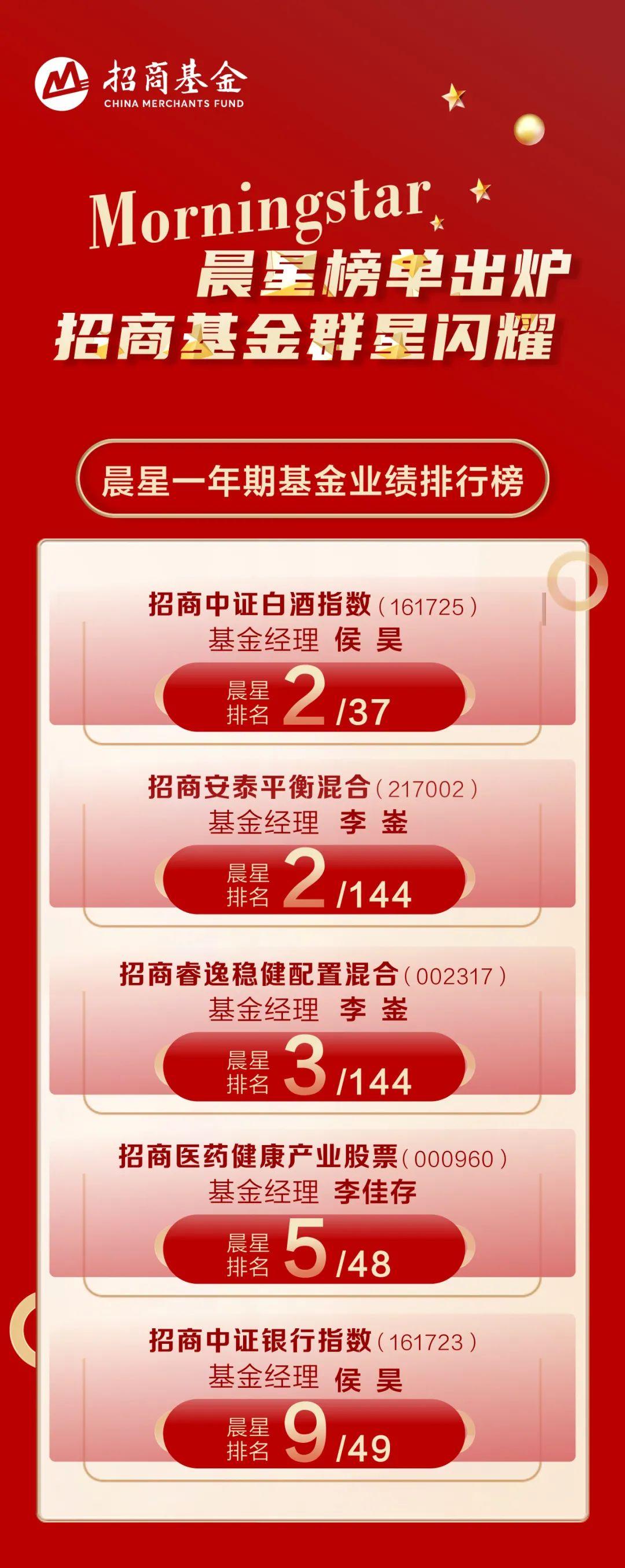 晨星中长期业绩榜单发布 招商基金旗下12只产品跻身TOP10