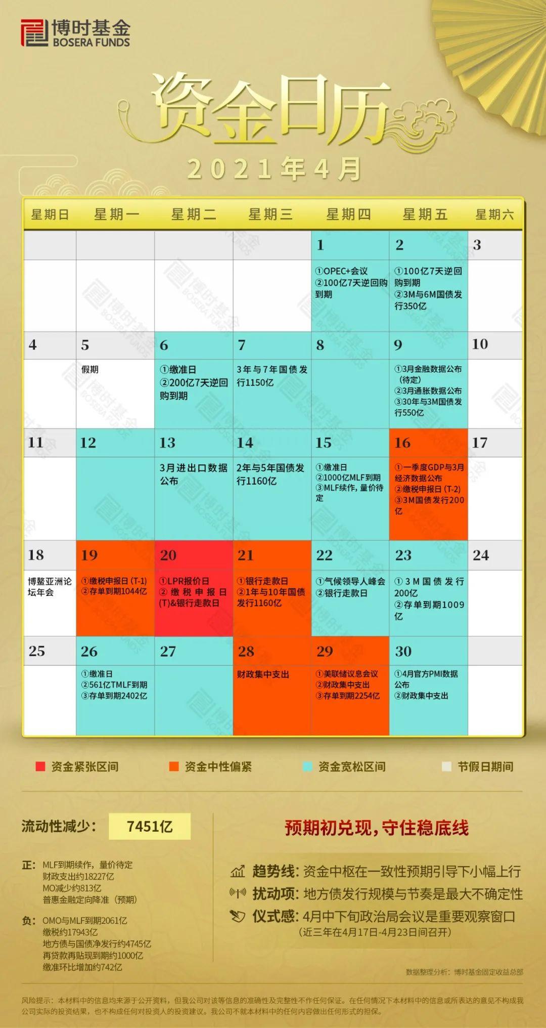 【博时固收】4月资金日历