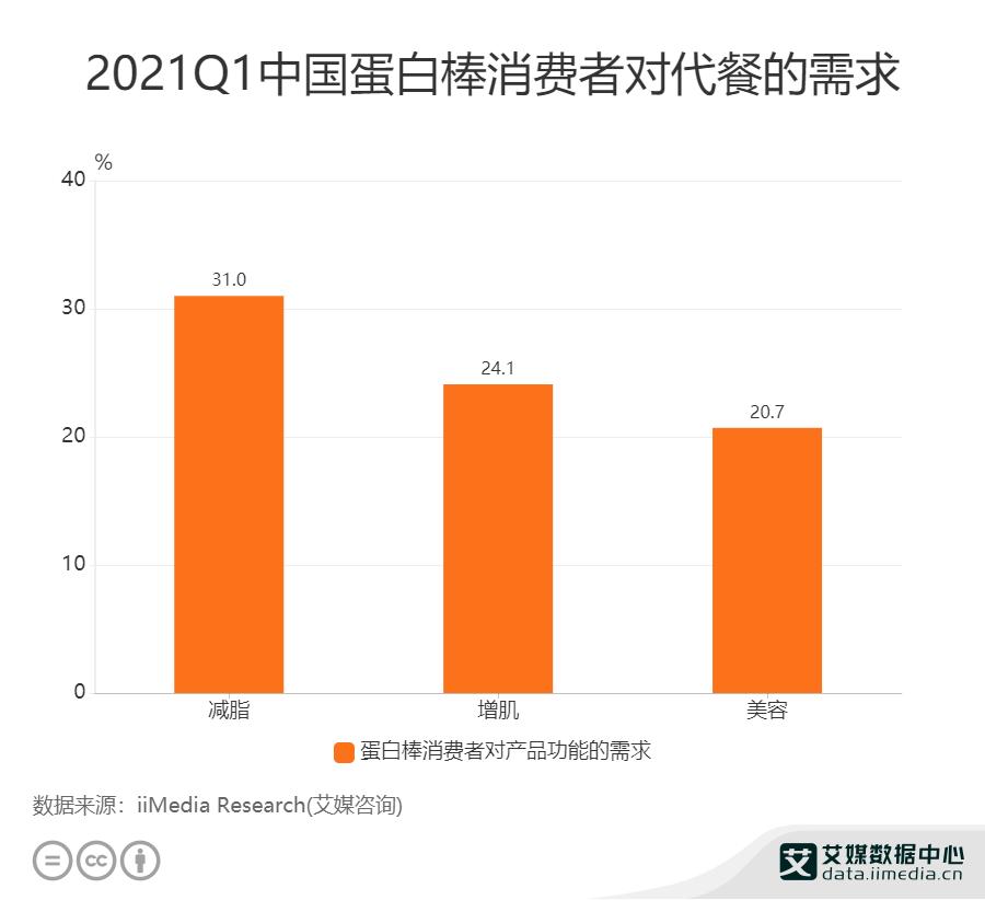 代餐行业数据分析:2021Q1中国31%消费者对蛋白棒需求为减脂