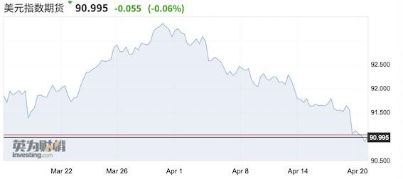 美元连跌利好新兴市场 A股反弹能持续吗?