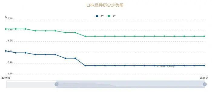 """LPR""""12连平"""":实际贷款利率创有统计以来最低水平 什么信号?"""
